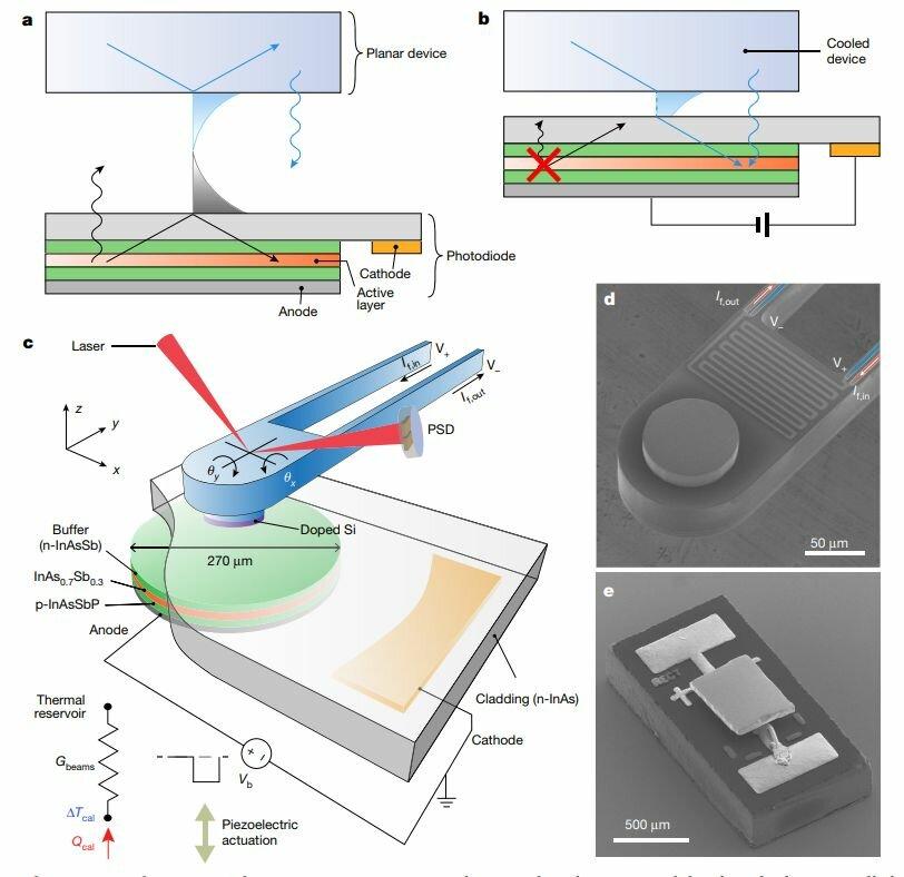 Светодиод, работающий наоборот, может применяться для охлаждения чипов