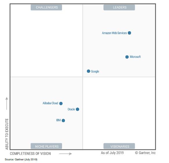 Google продвигается вверх в рейтинге облачных инфраструктур компании Gartner