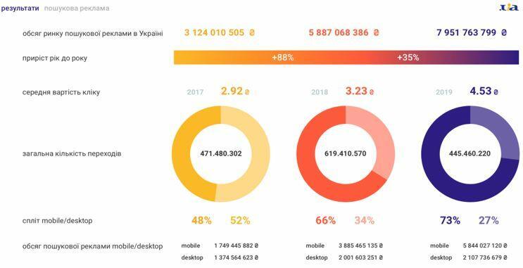 Интернет рекламы украины концепция продвижения сайта в интернете