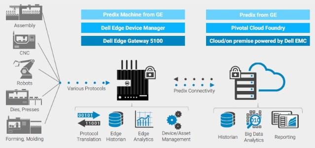 Шесть шагов на пути к внедрению IoT в ОЕМ-производстве