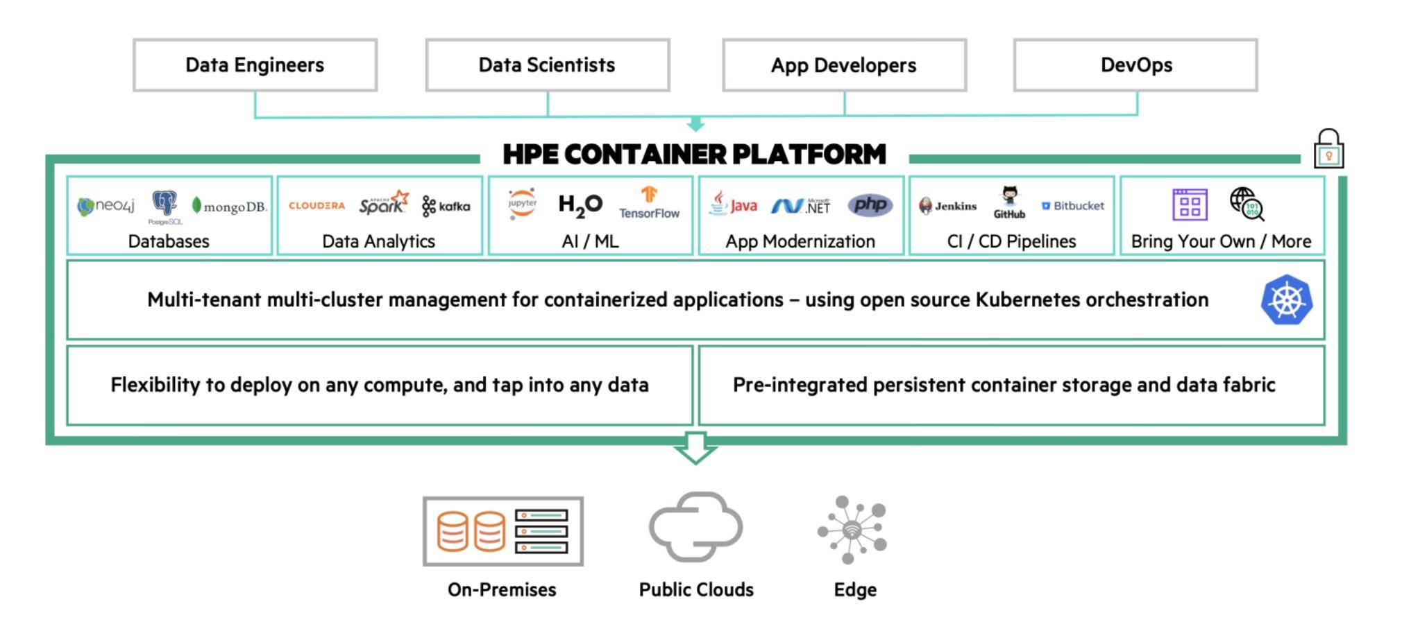 HPE представила универсальную контейнерную платформу для предприятий