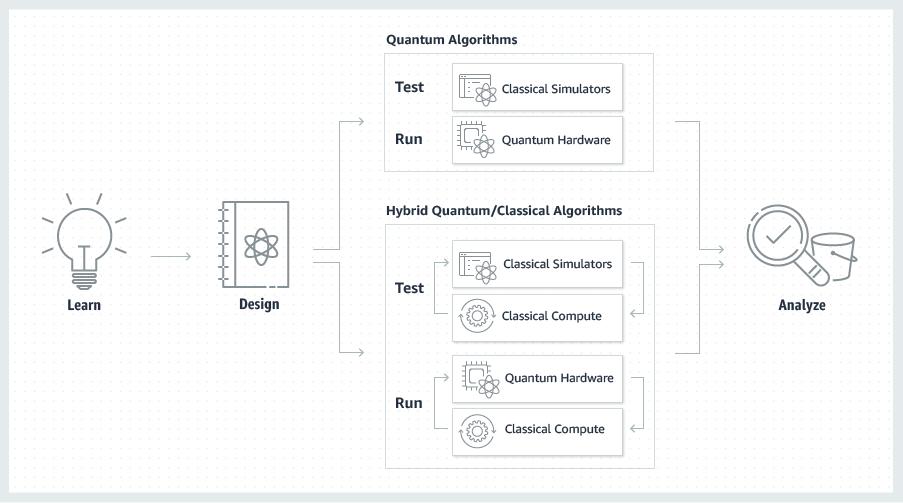 AWS запустила сервис квантовых вычислений, Amazon Braket