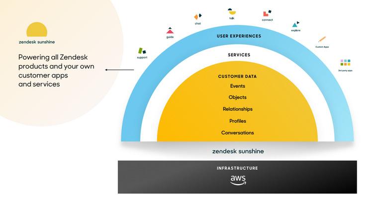 Zendesk представила открытую CRM-платформу и средство автоматизации продаж