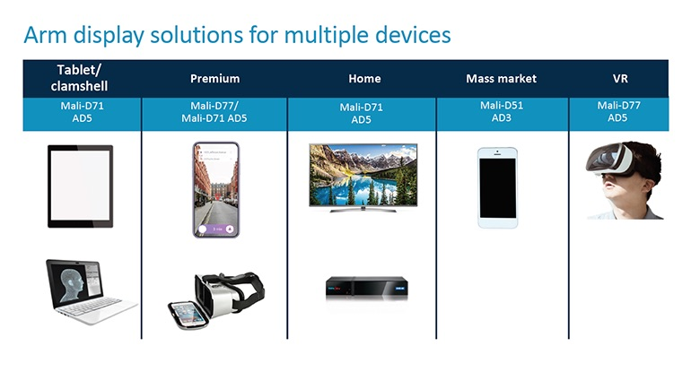 Arm анонсировала чип следующего поколения для VR-дисплеев