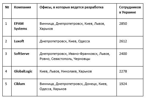 ИТ-аутсорсинг в Украине: не
