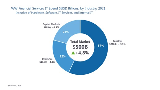 Расходы финансового сектора на ИТ достигнут 500 млрд долл. к 2021 г.
