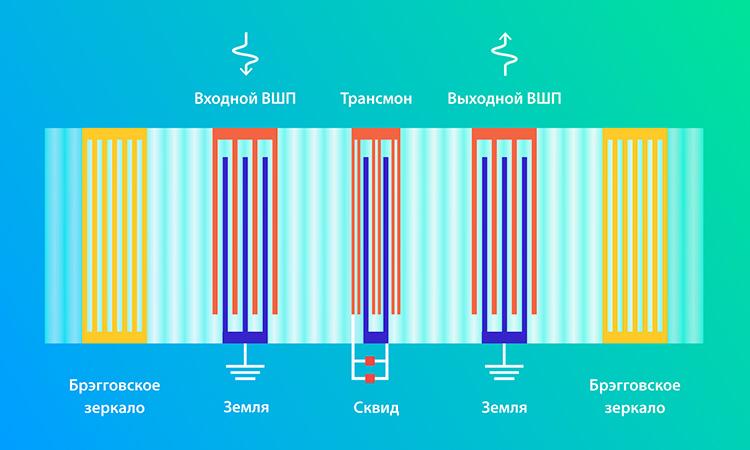 Впервые предложен квантовый чип со звуковым резонатором