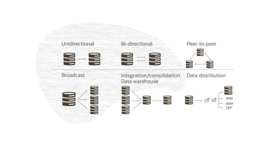 Oracle GoldenGate дебютирует как облачный сервис