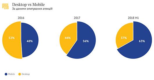 Рынок поисковой рекламы в Украине за полгода составил 2,6 млрд грн