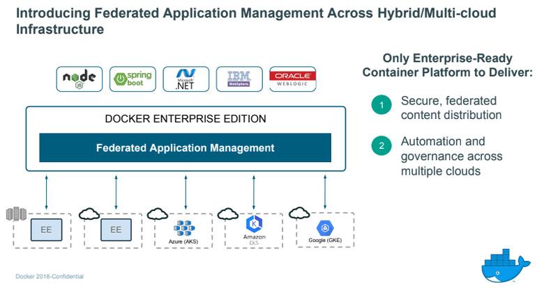 Обновления Docker облегчат управление контейнерами в многооблачных средах