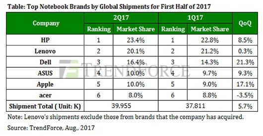 Поставки ноутбуков выросли во втором квартале на 3,6%