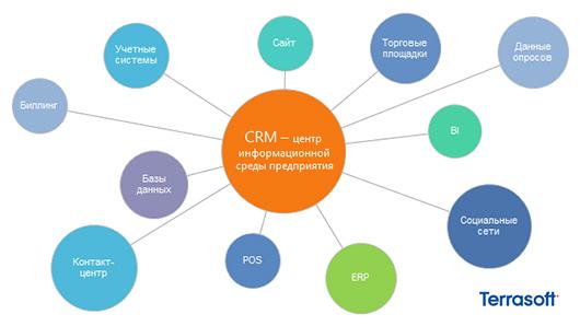 CRM-решения от Terrasoft: простота и эффективность бизнес-контактов