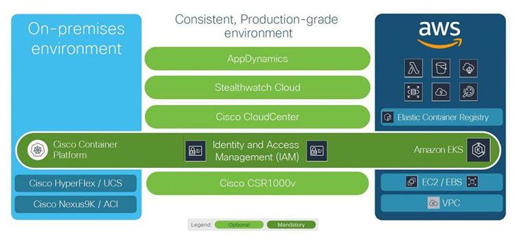 Cisco и AWS работают над совместным гибридным контейнерным решением
