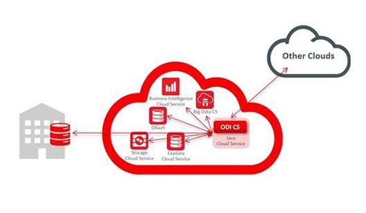 Oracle запустила универсальный интегратор данных