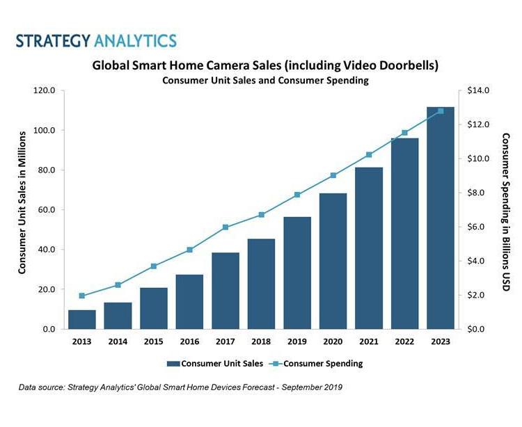 Рынок камер для умного дома достигнет 8 млрд долл.