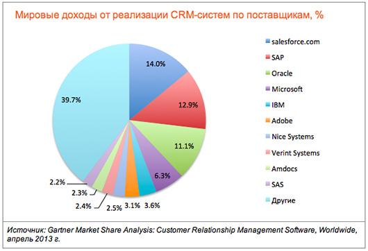 Crm система украина битрикс список значений инфоблока