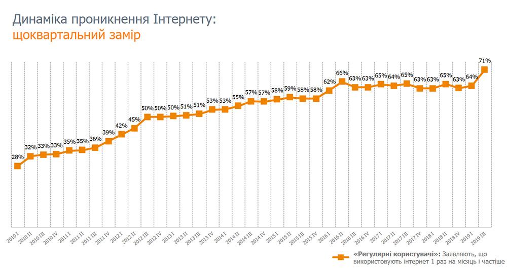 Интернет-проникновение в Украине впервые превысило 70%