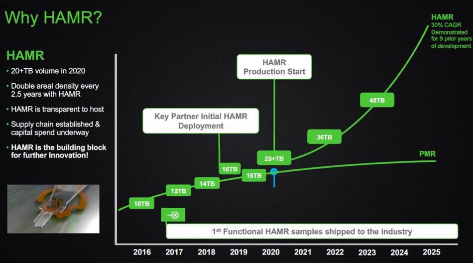 Seagate обещает первые жесткие диски HAMR в первой половине 2020 г.