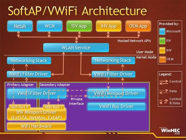 Виртуальный Wi-Fi