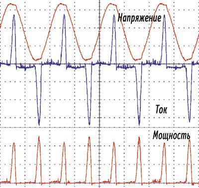 Анализируя осциллограммы