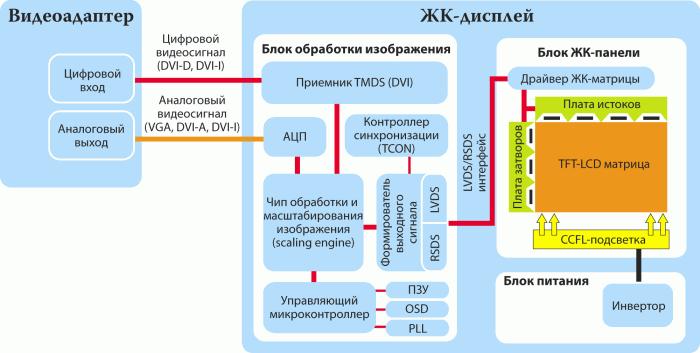 """Схема мониторов жк """" сайт с формами"""