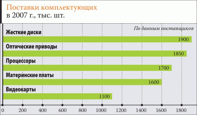 Украинский IT-рынок 2007  еще один уникальный год  623d137b9c68f