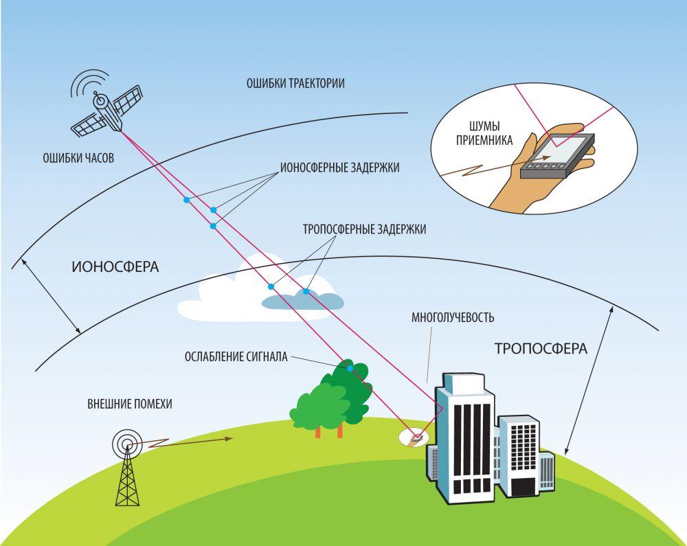 Схема передачи gps сигнала