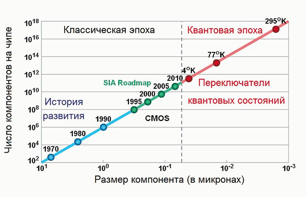 История и прогноз развития
