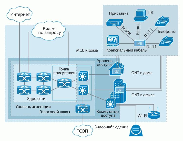 Оптические сети доступа