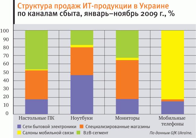 Украинский ИТ-рынок 2009. Адаптация  5083f647a1889