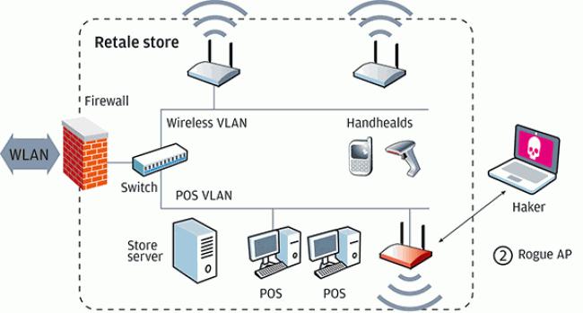 для беспроводных сетей
