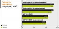 Samsung SpinPoint F4 EcoGreen полку Advanced Format прибыло